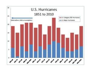 Hurricaine_data